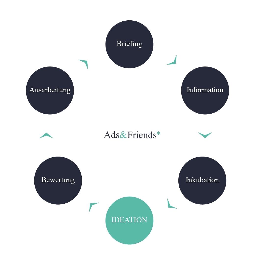 Kreativprozess der Ads&Friends